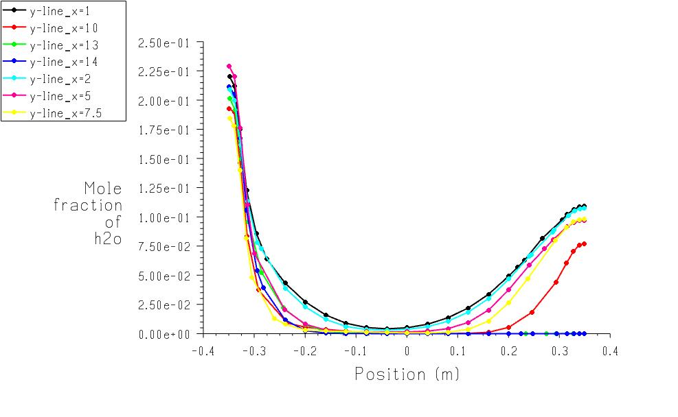 Radiale Konzentrationsprofile des beigemischten Wasserdampfs